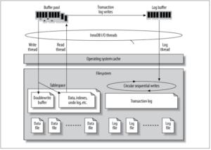 Arquitetura do InnoDB